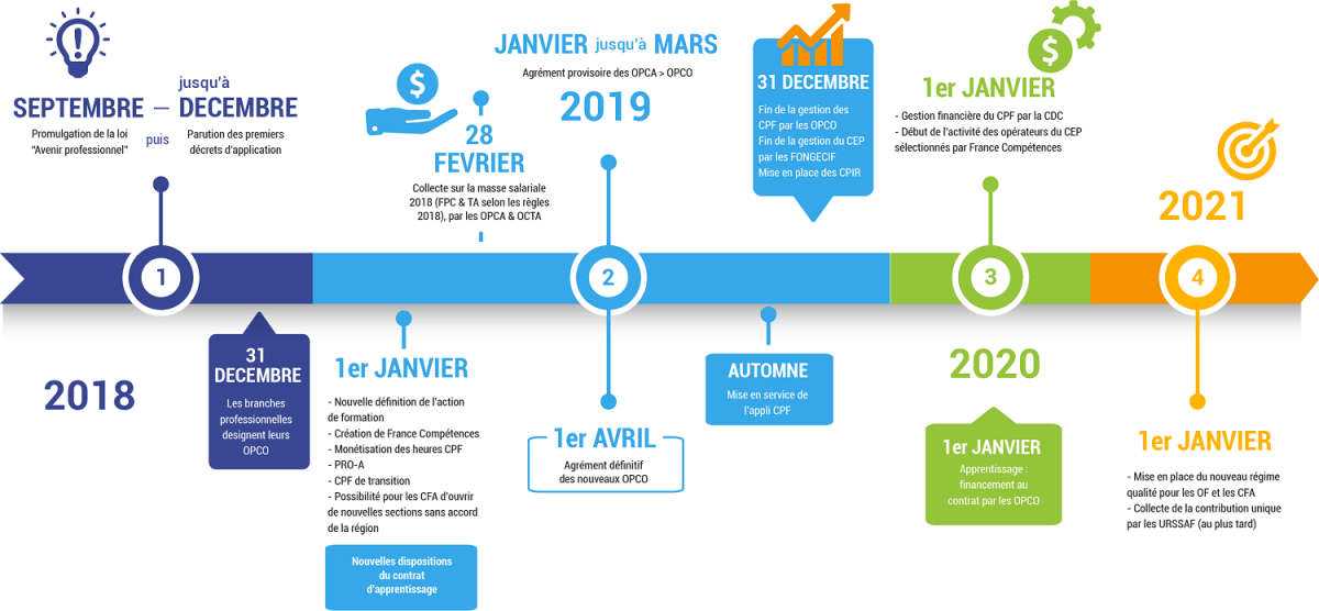 Calendrier 2019 re forme formation