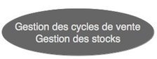 Gestion cycle vente stock